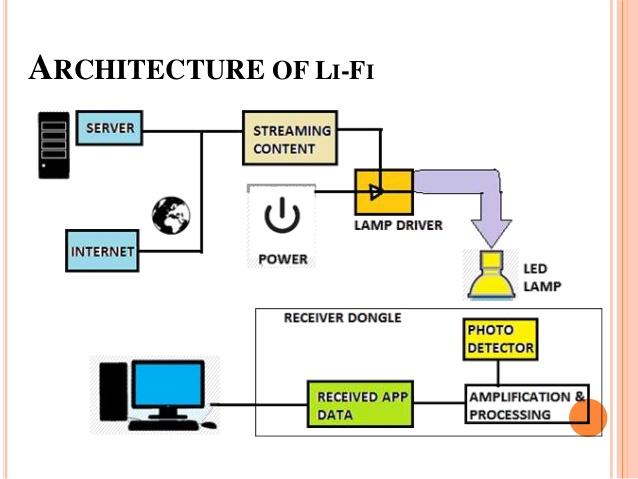 lifi-technology-in-wireless-communication-13-638