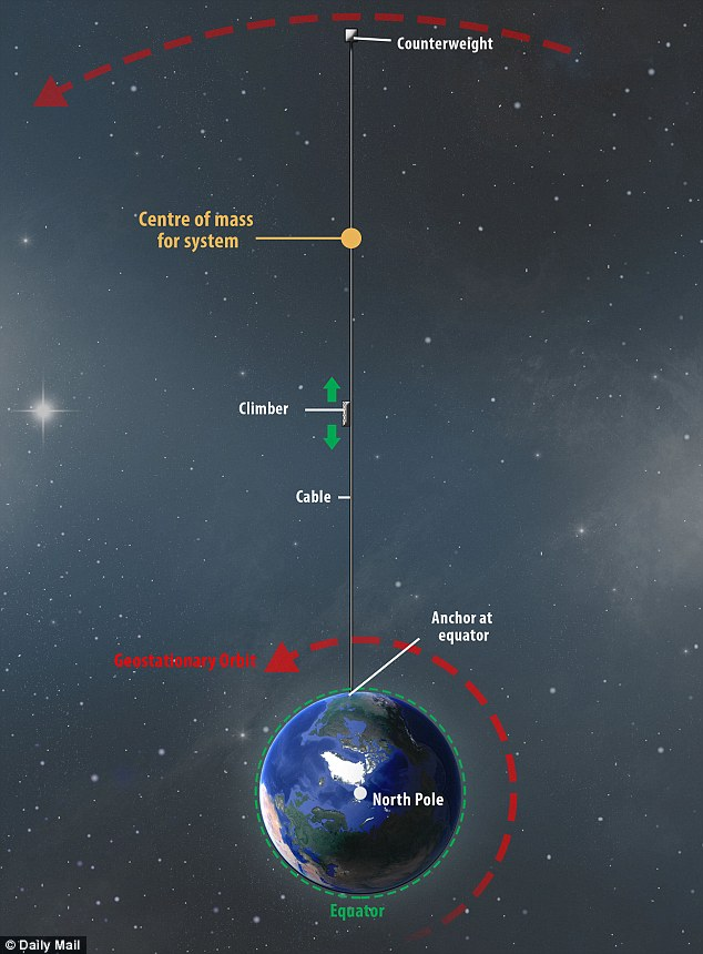 Space Elevator Possible Informatic Cool Stuff